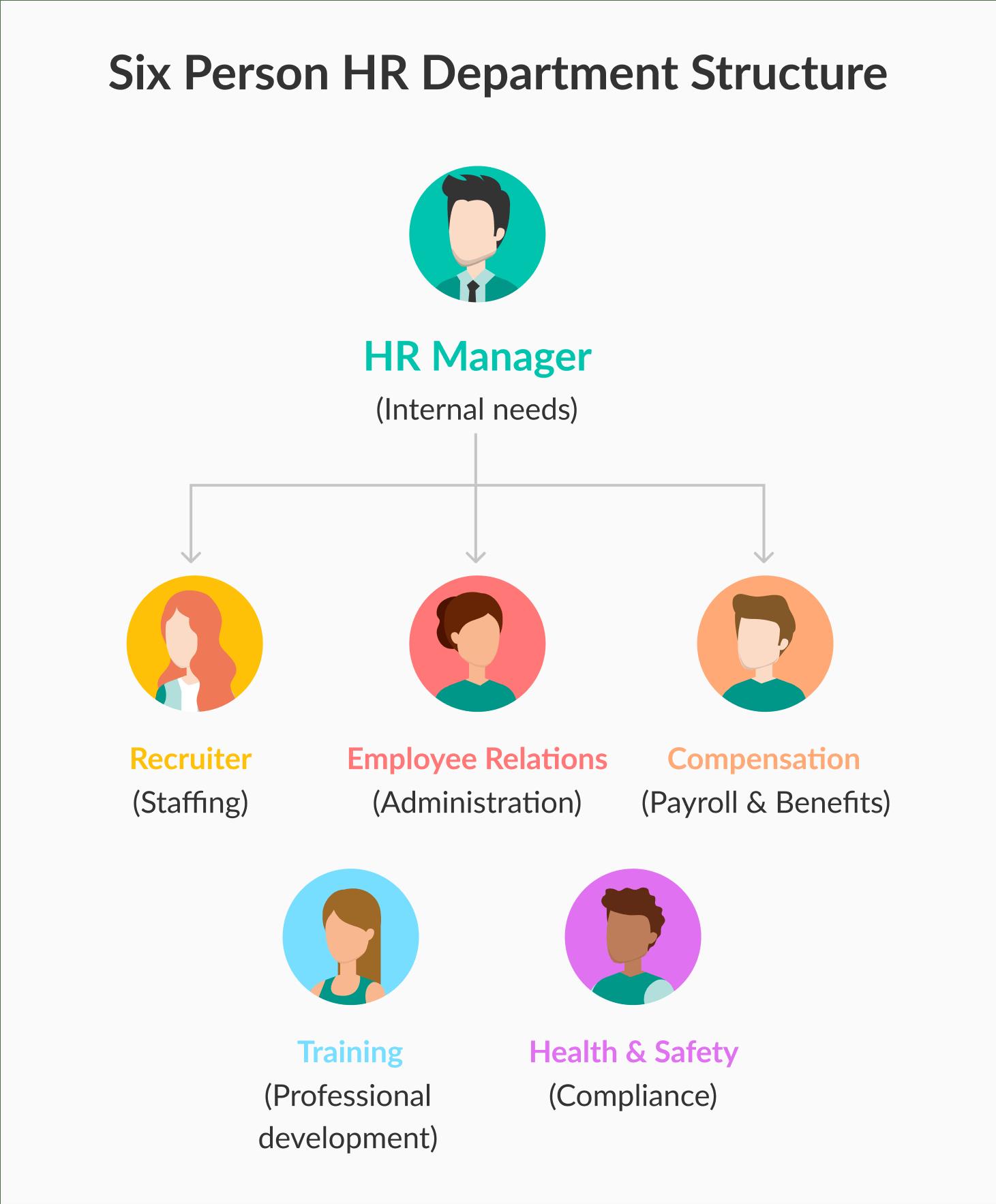 ejemplo de estructura de departamento de 6 personas