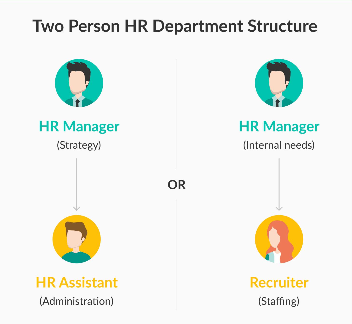 ejemplo de estructura de departamento de 2 personas