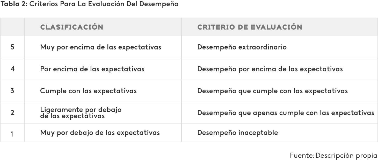 Ejemplo de criterios de evaluación de desempeño