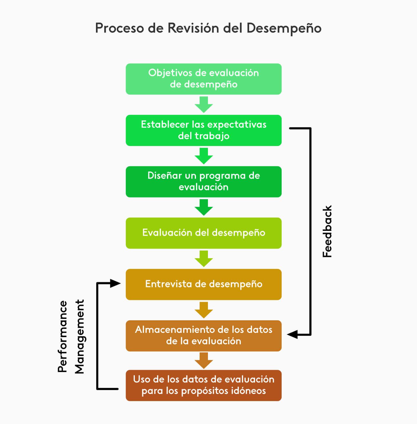 Diagrama del proceso de evaluación de desempeño