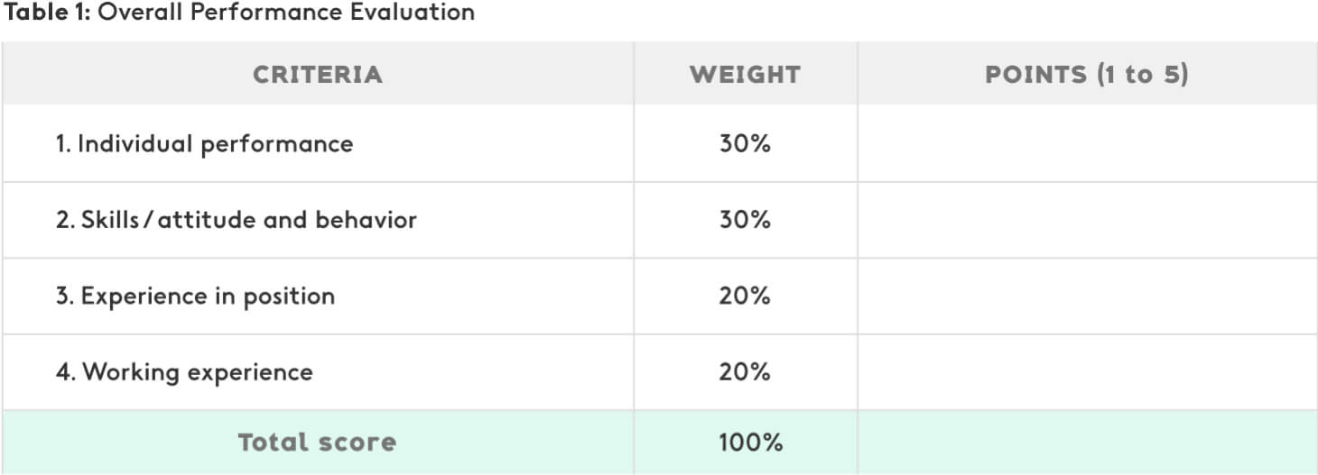 Example of overall performance evaluation