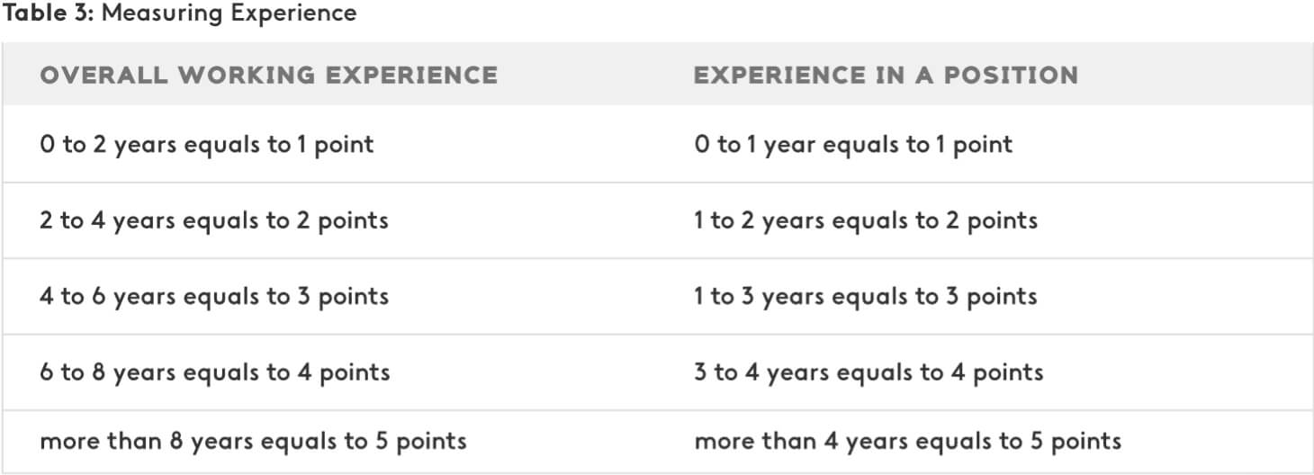 Example of measuring experience