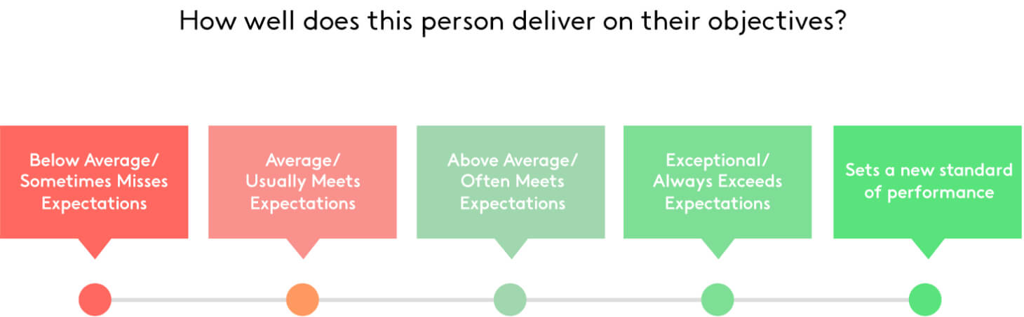 Likert scale for performance review