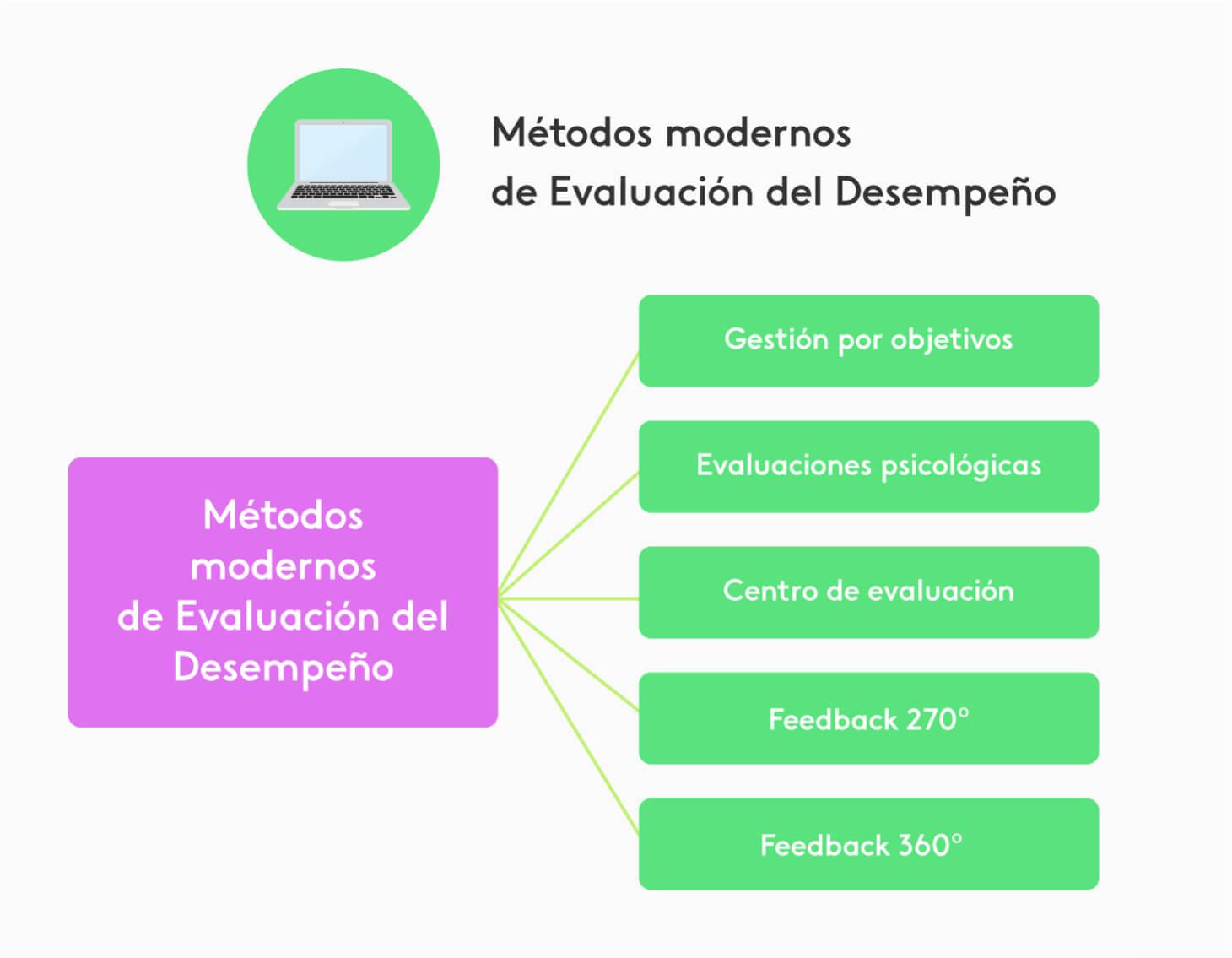 Diagrama con los nuevos métodos modernos de evaluación de desempeño