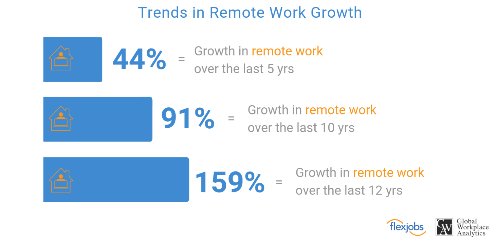 growth in Europe of remote work