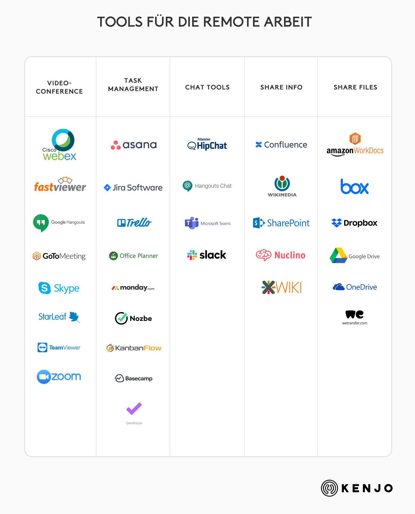differents tools to work remotely