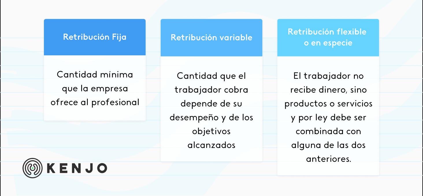 tipos de retribución salarial