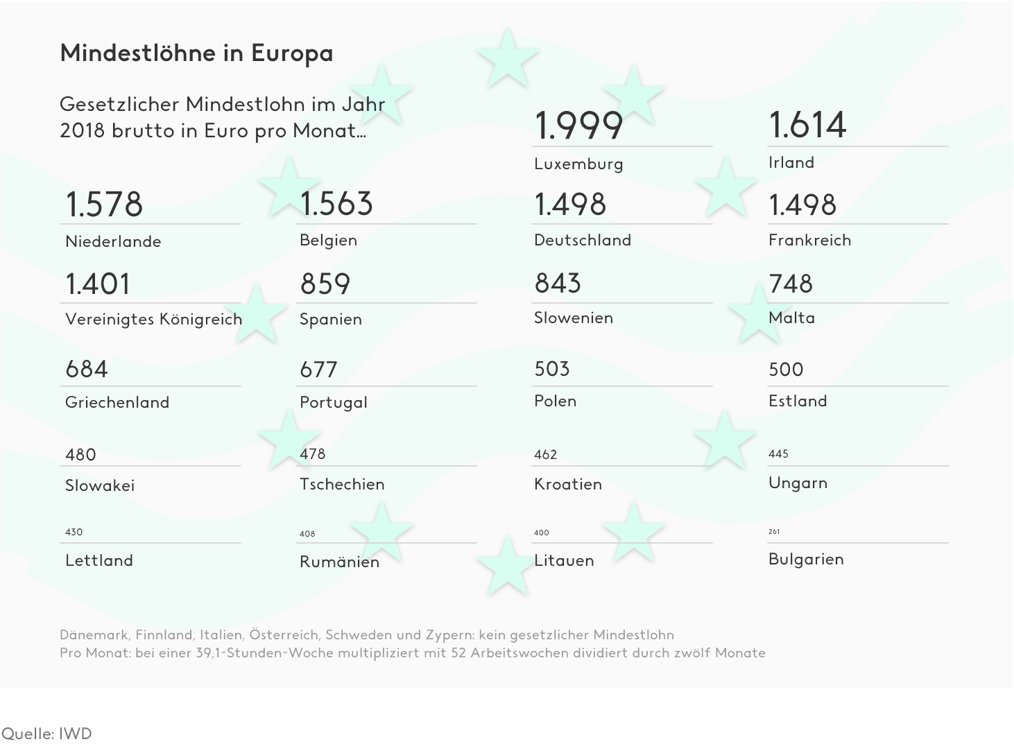 Mindestlohn in Europa