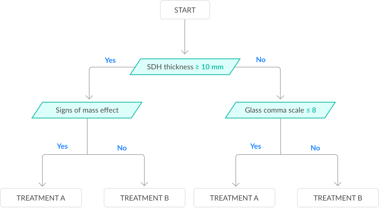 Illustration of a short medical algorithm