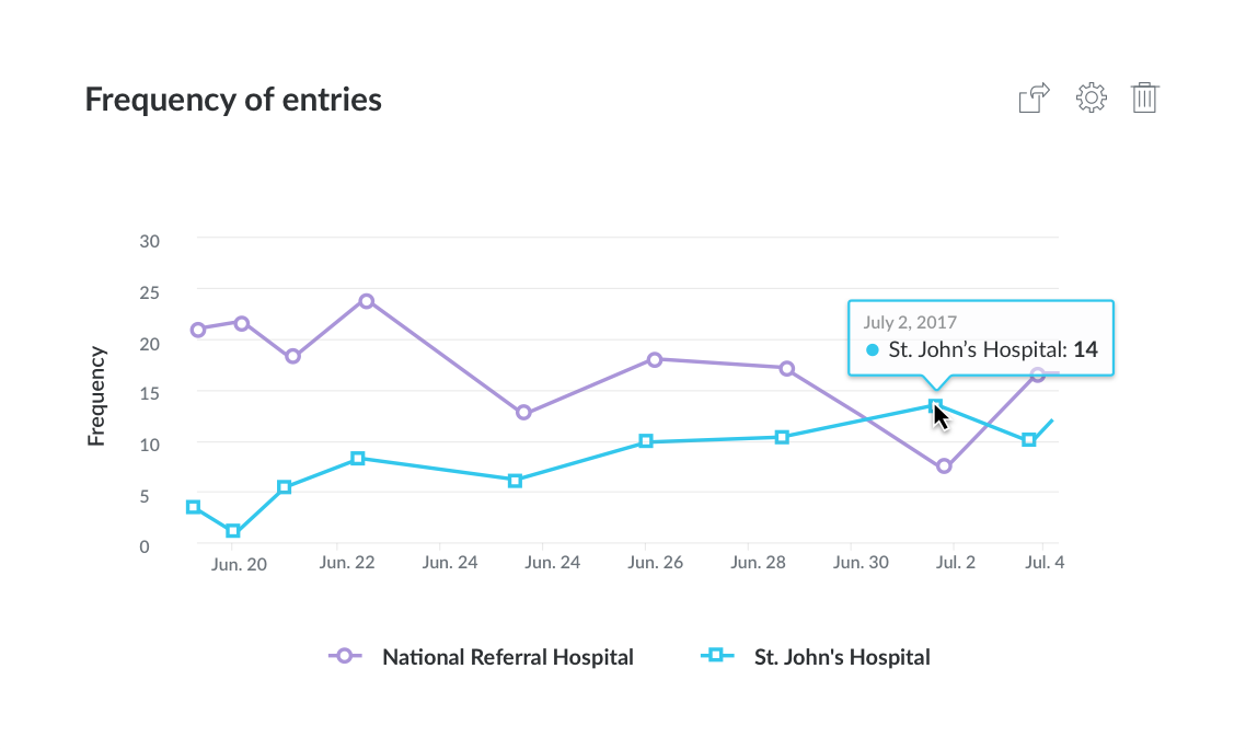 Graph showing the frequency of data entries over time for two hospitals