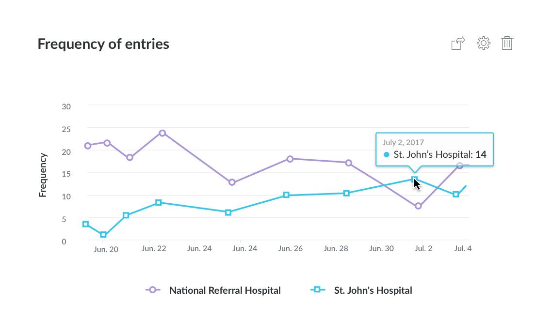 Gráfico que muestra la frecuencia de las entradas de datos en el tiempo para dos hospitales