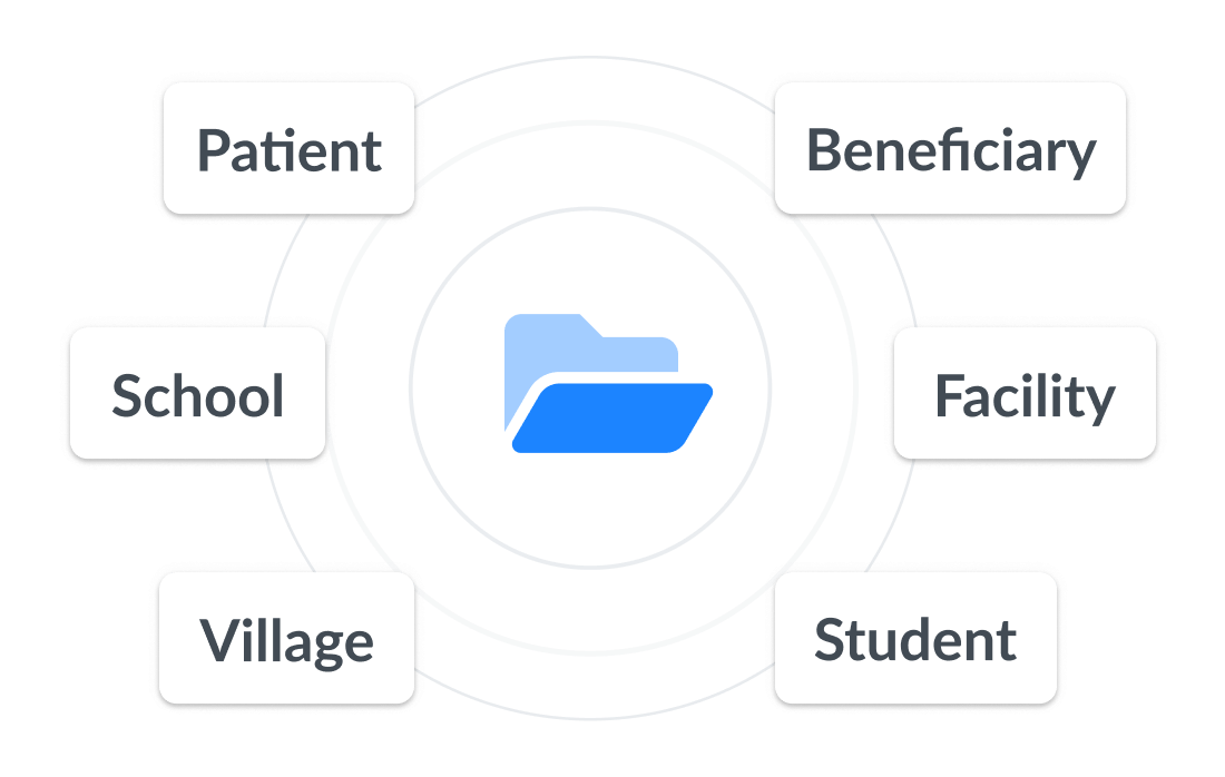 Types of cases: patient, school, village, beneficiary, facility, student, etc.