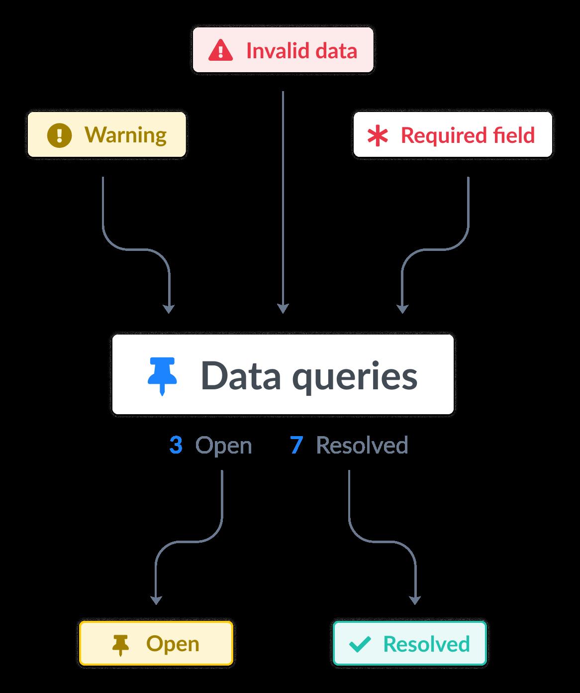 Los datos no válidos, los campos con advertencias y los campos requeridos generan consultas de datos individuales, las cuales luego se pueden marcar como abiertas o resueltas.