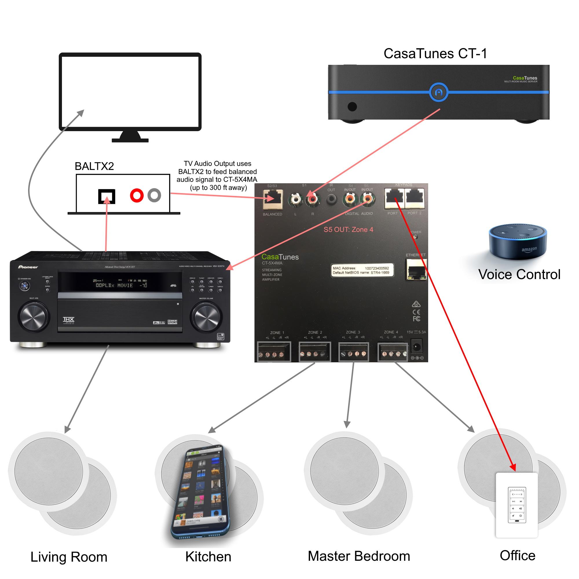 Typical CasaTunes CT-5X4 matrix amplifier installation