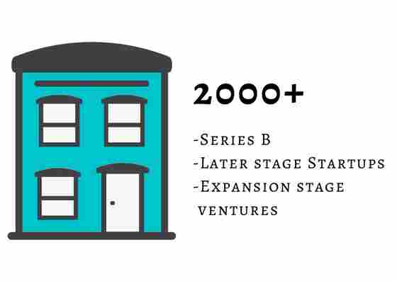 2000+ Series B/Later Stage Startups