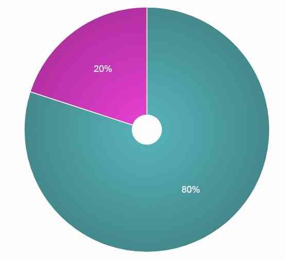 <20% of Top Tier B-School