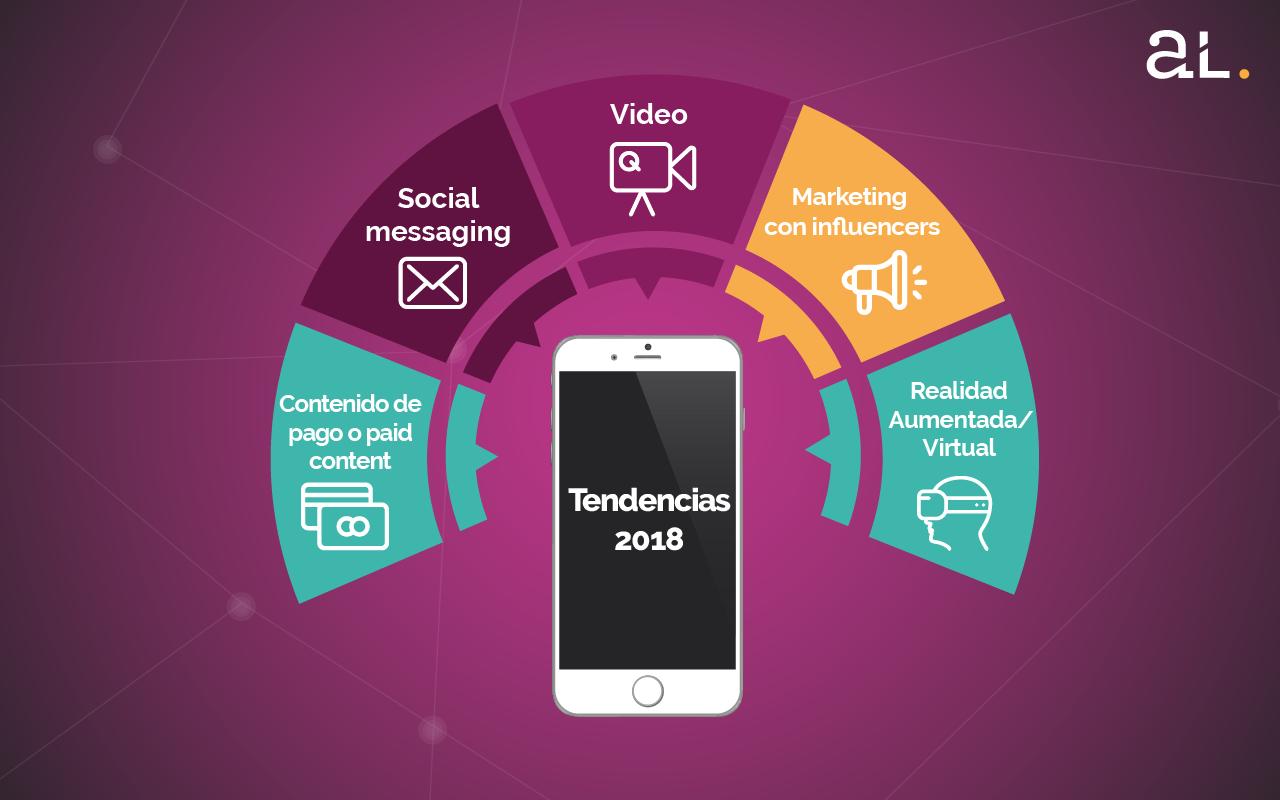 Tendencias 2018 para el marketing en redes sociales