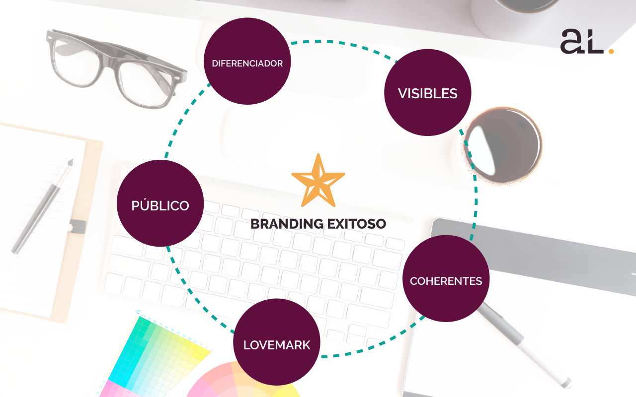 La importancia del diseño para un branding digital exitoso