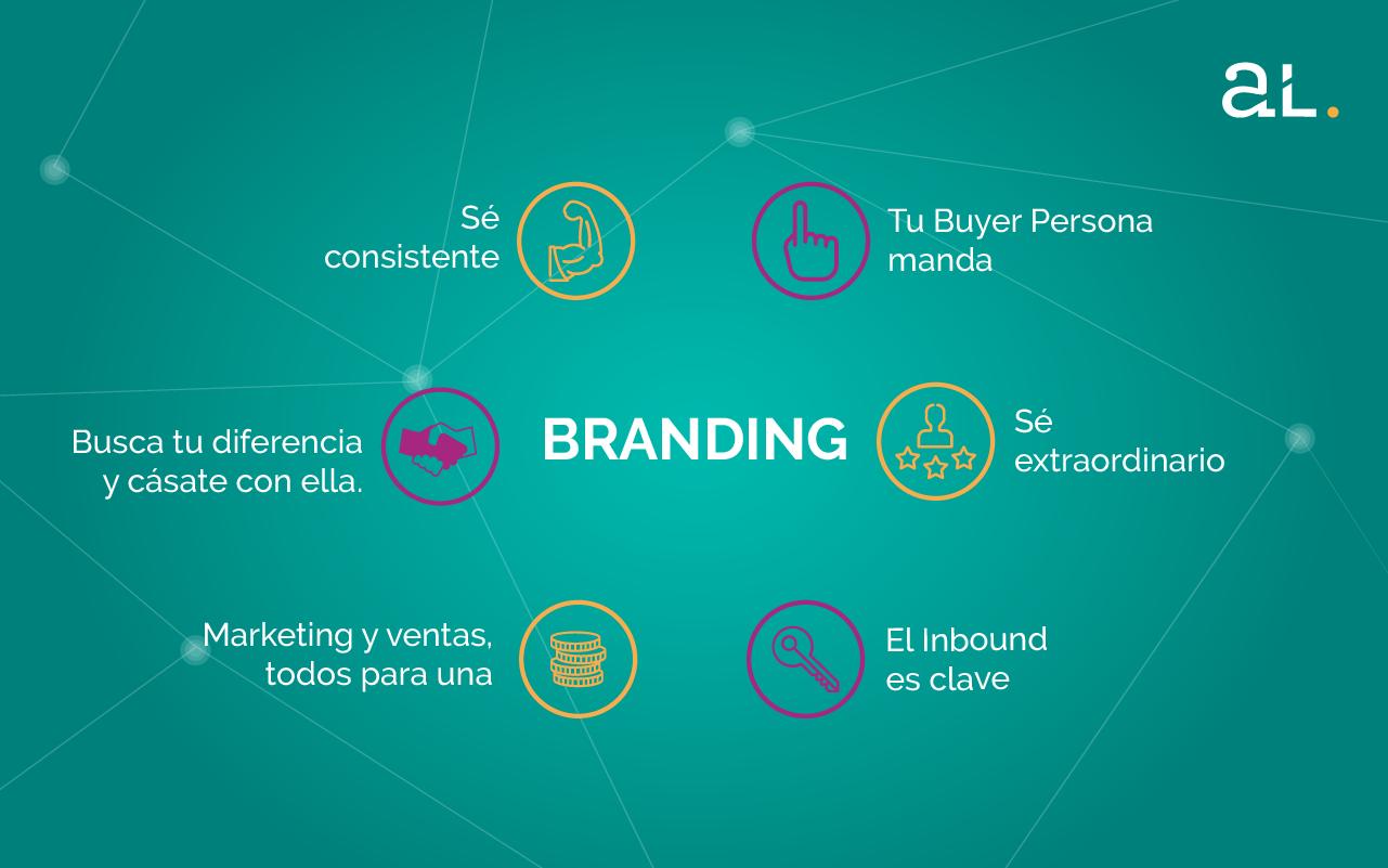branding como base para la estrategia comercial
