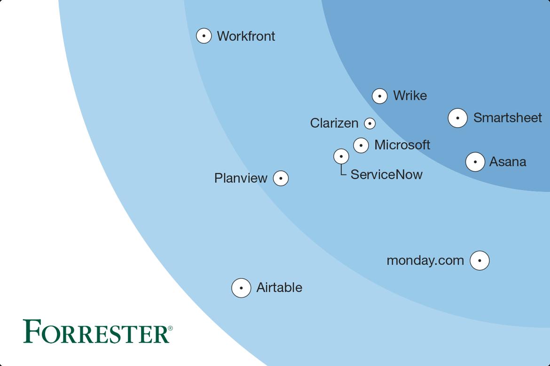 Forrester Market Map (Asana)