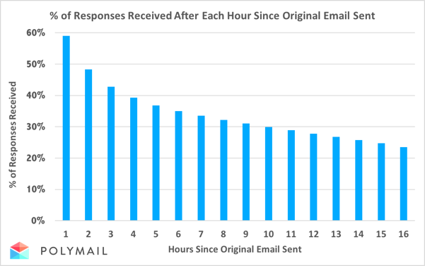 Responding To A Business Email Polymail