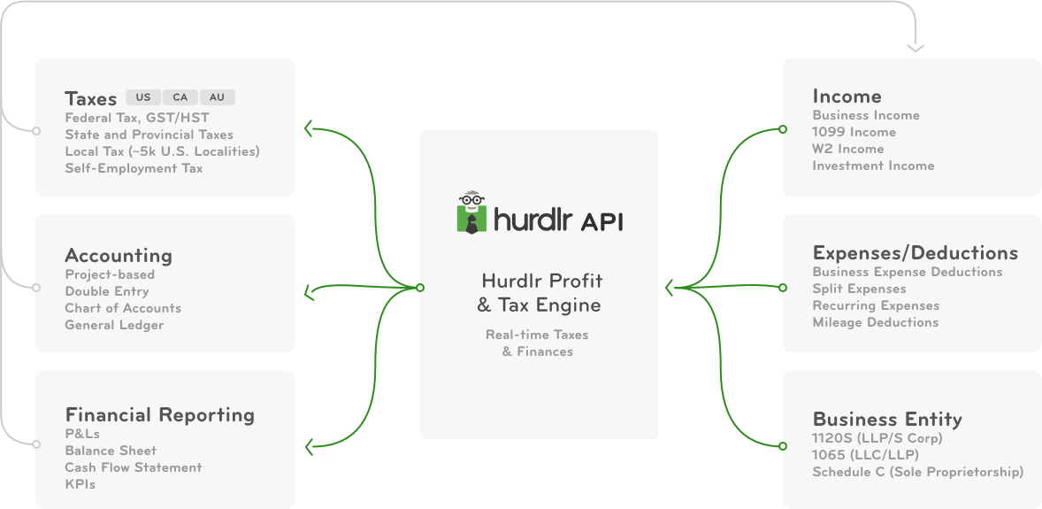Real-time tax calculator and expense API