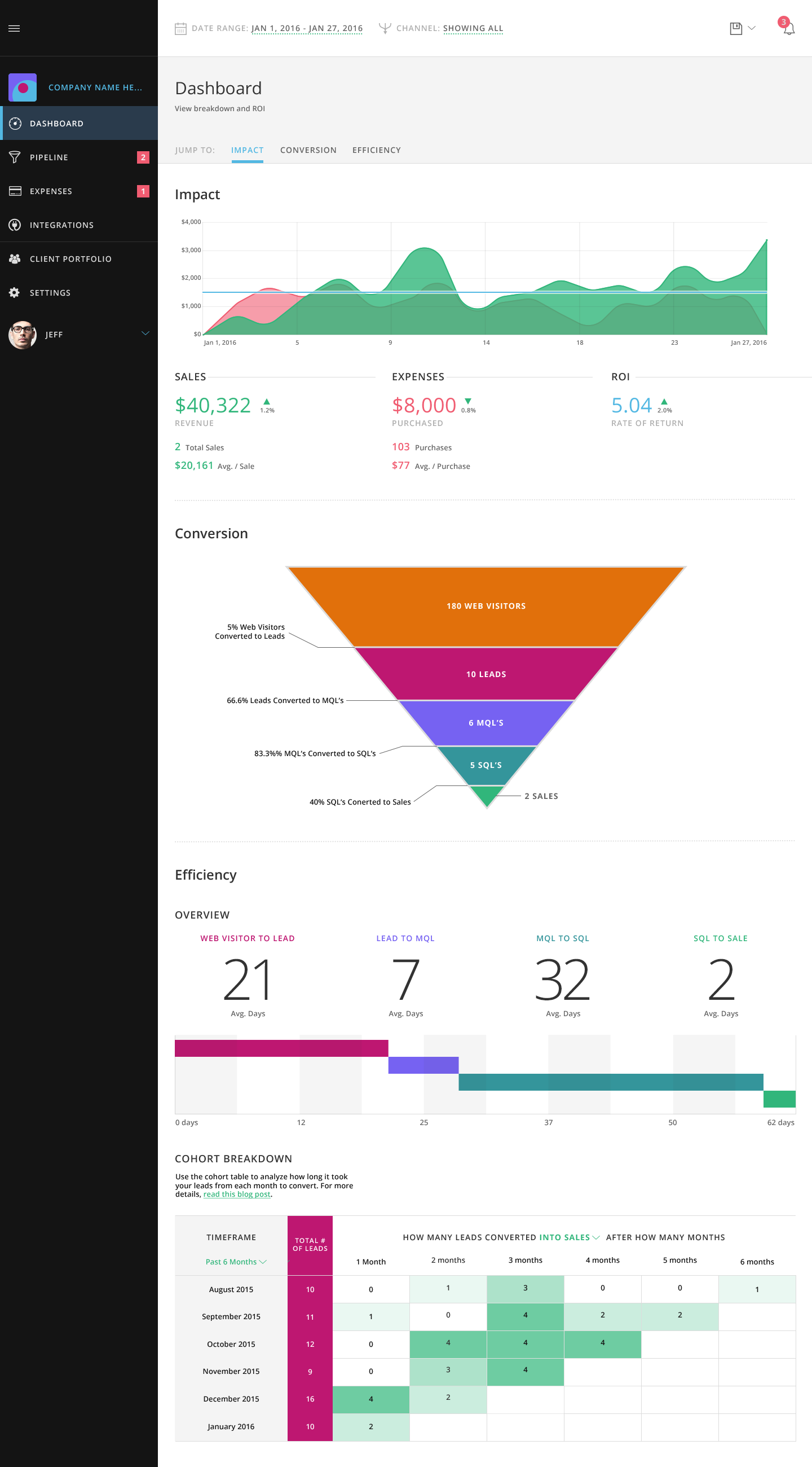 marketing manager dashboard