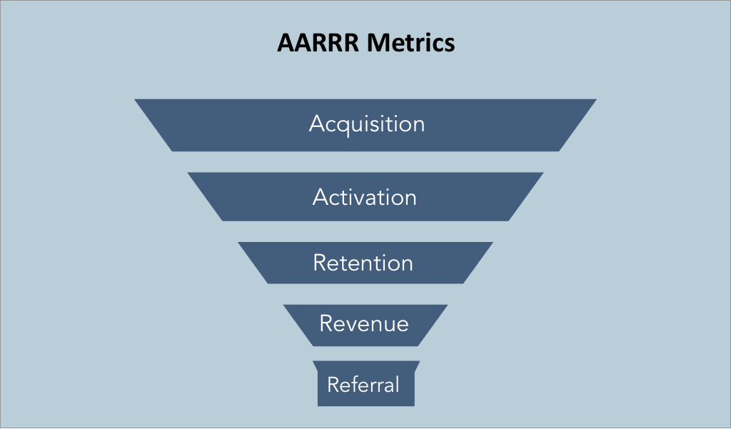 Applying AARRR metrics to small businesses