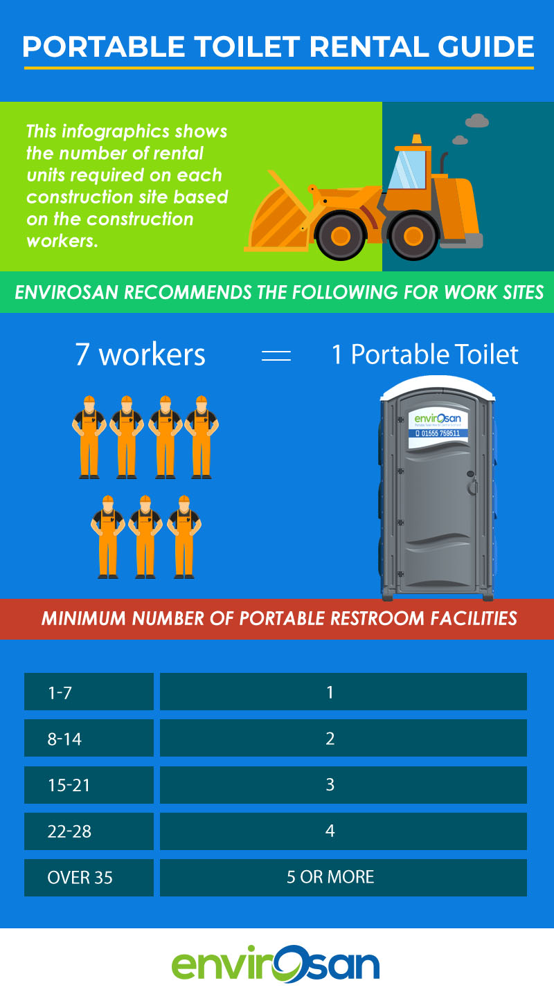 Portable Toilet Rental Guide