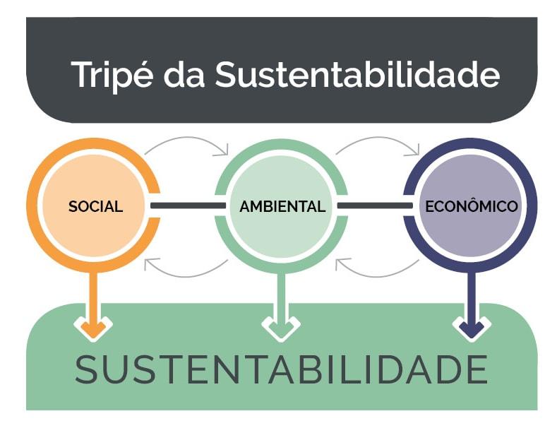 Tripé da Sustentabilidade: social, ambiental e econômico