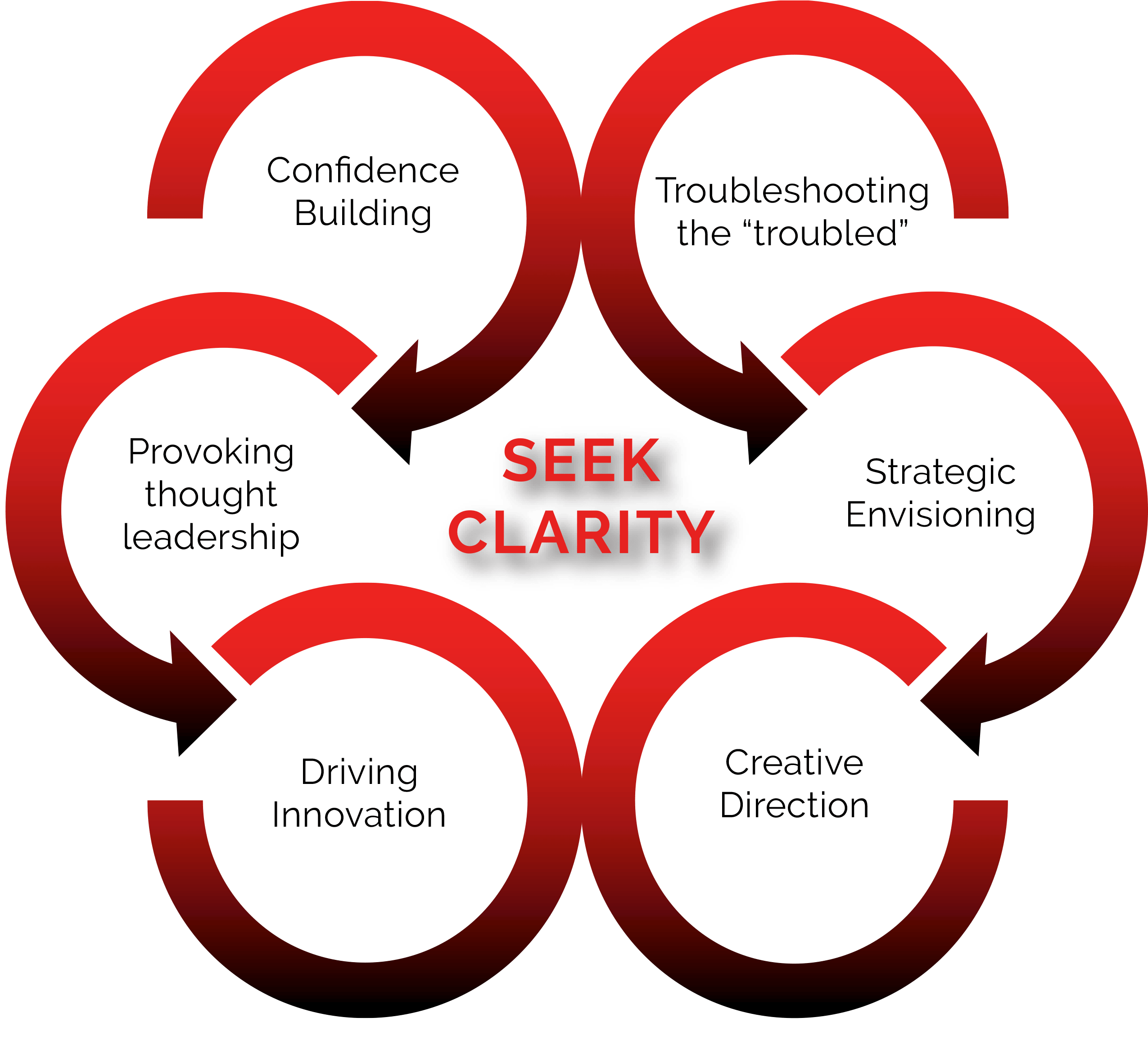 Seek Clarity Graphic