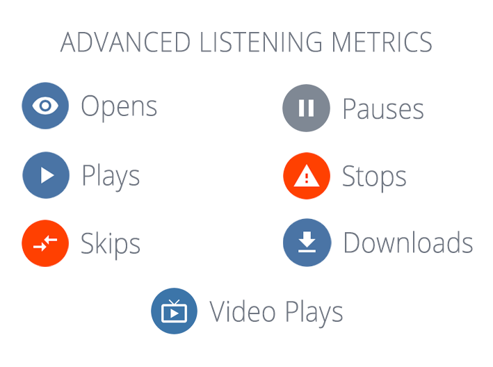 Audio demo reel detailed listening metrics