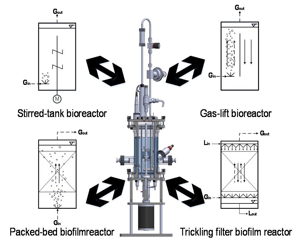A Convertible Multi Purpose Bioreactor Bayerische Patentallianz Gas Lift Schematic