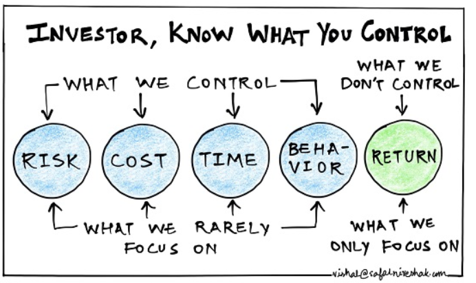 Investor_Control_Chart