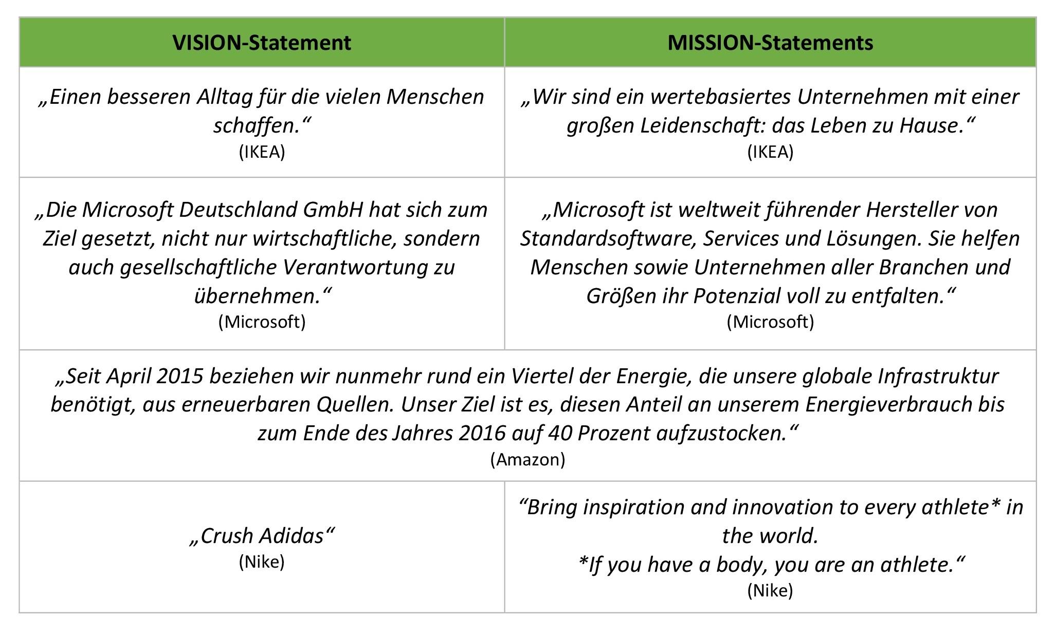 Mission Vision Statement - Strategie - Beispiele