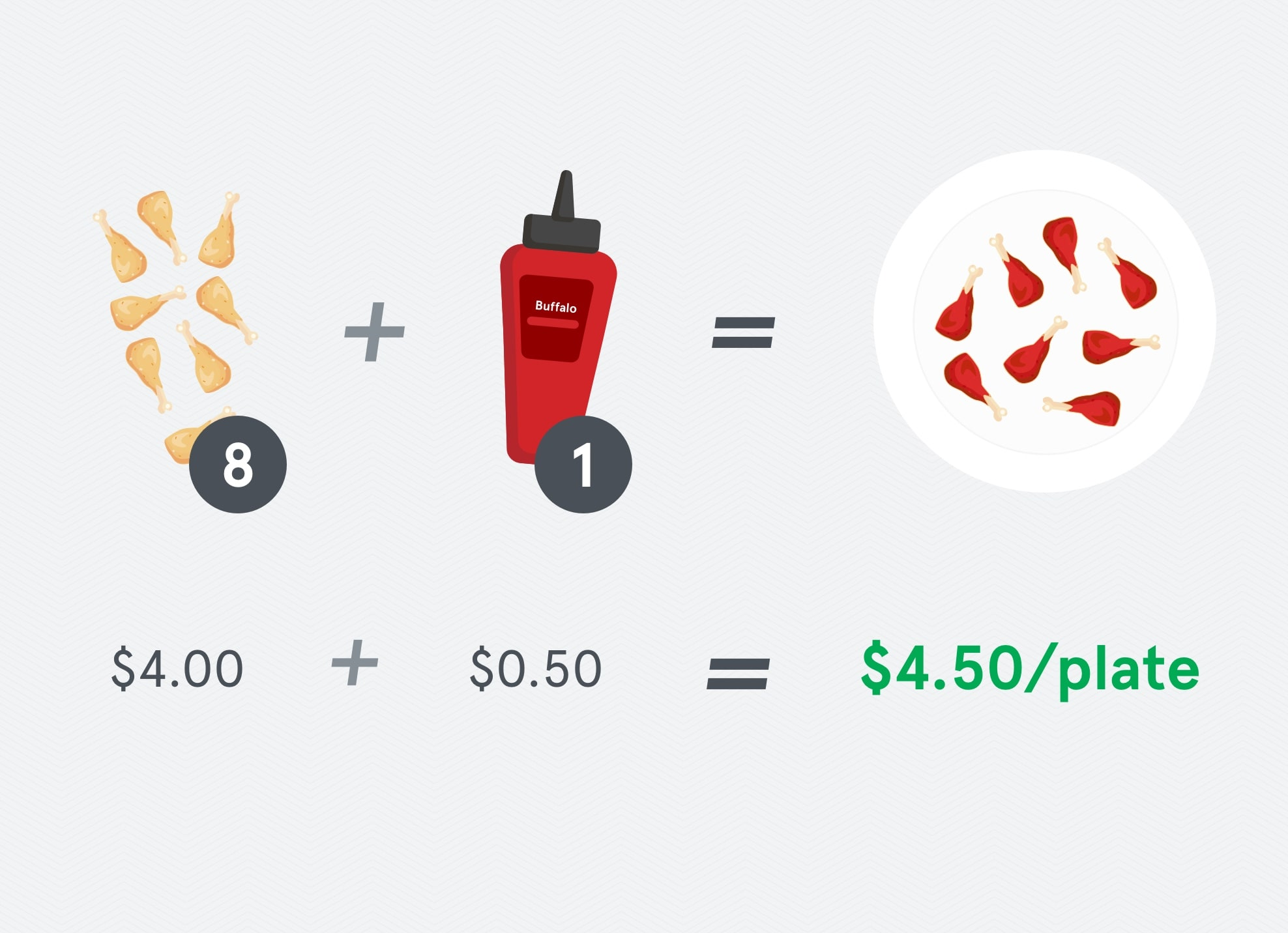 Food Costing