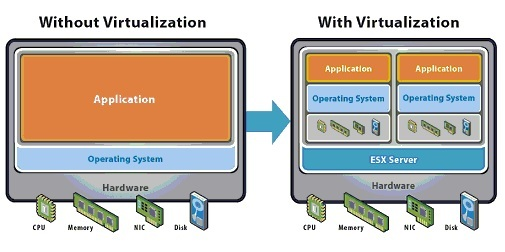 With and Without Virtualization
