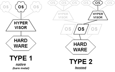 Type 1 and Type 2 Hypervisors