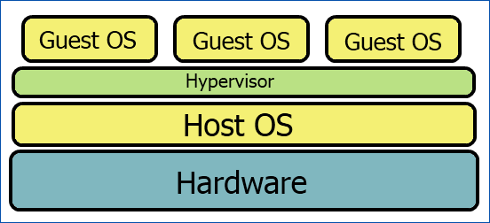 Type 2 Hypervisor Visual