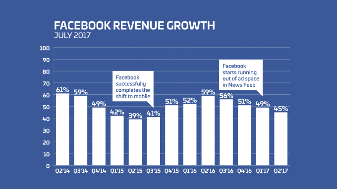 Facebook Revenue Growth