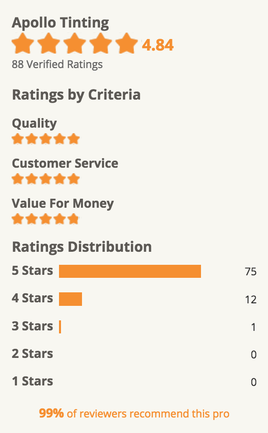 Star rating on HomeAdvisor