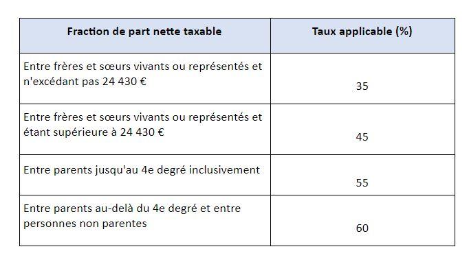fraction-part-nette-taxable-ligne-collatérale-non-parents