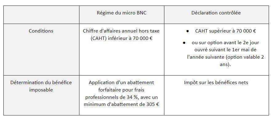 bénéfices-non-commerciaux-bnc