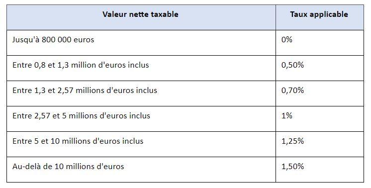 valeur-nette-taxable
