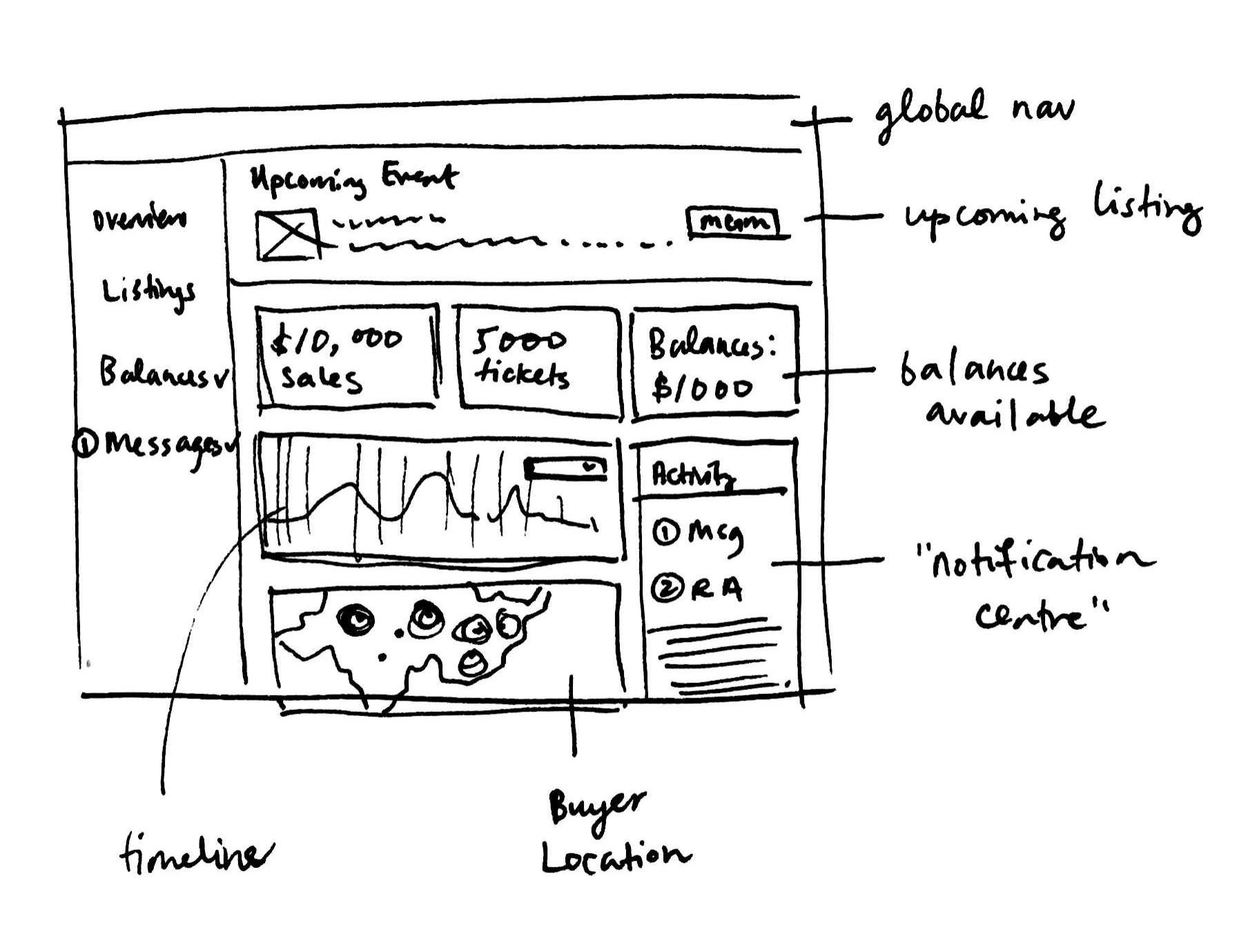 A sketch of a dashboard idea.