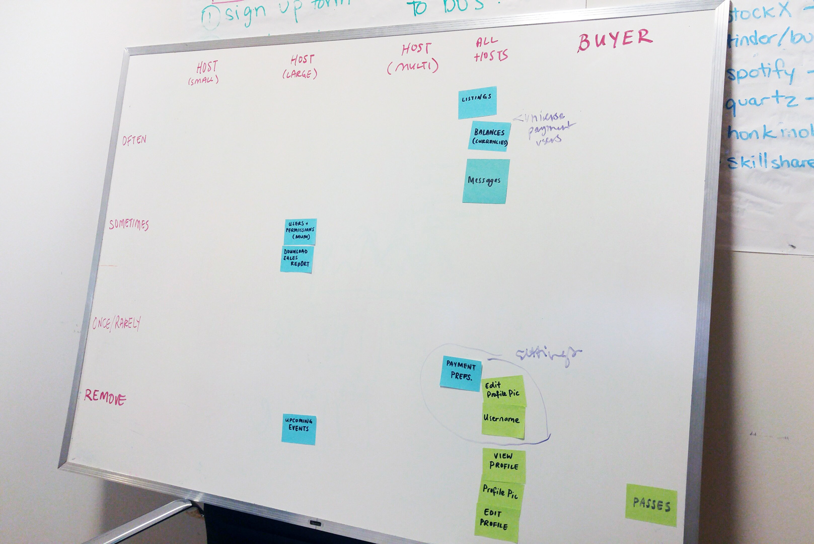 Image of a whiteboard with sticky notes organized under user categories (Small host, large host, multi hose, all host and buyers).
