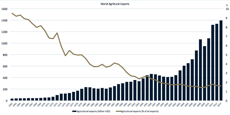Agrarwirtschaftstrends Welt Produktivität