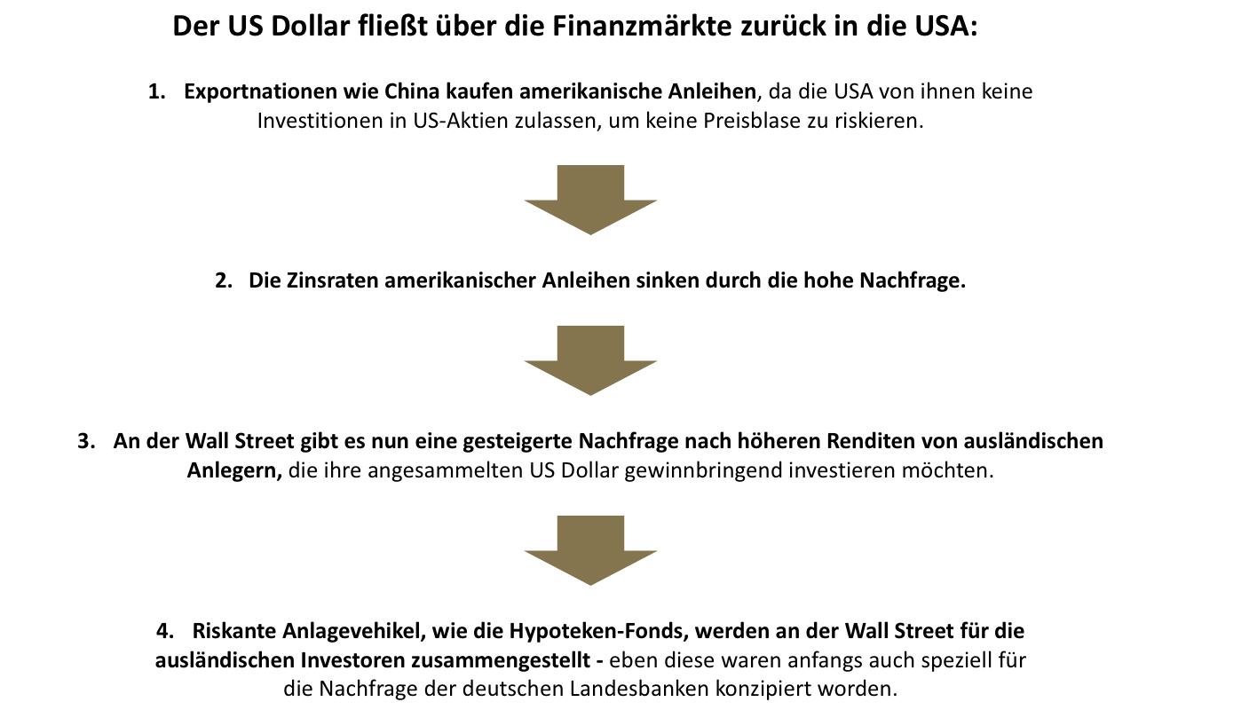 Geldfluss USD
