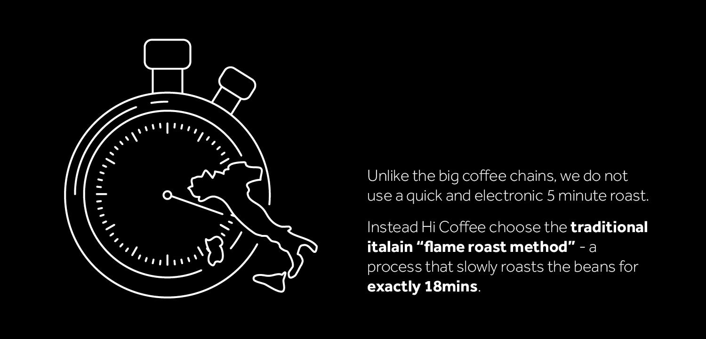 Coffee Italian Roasting Method
