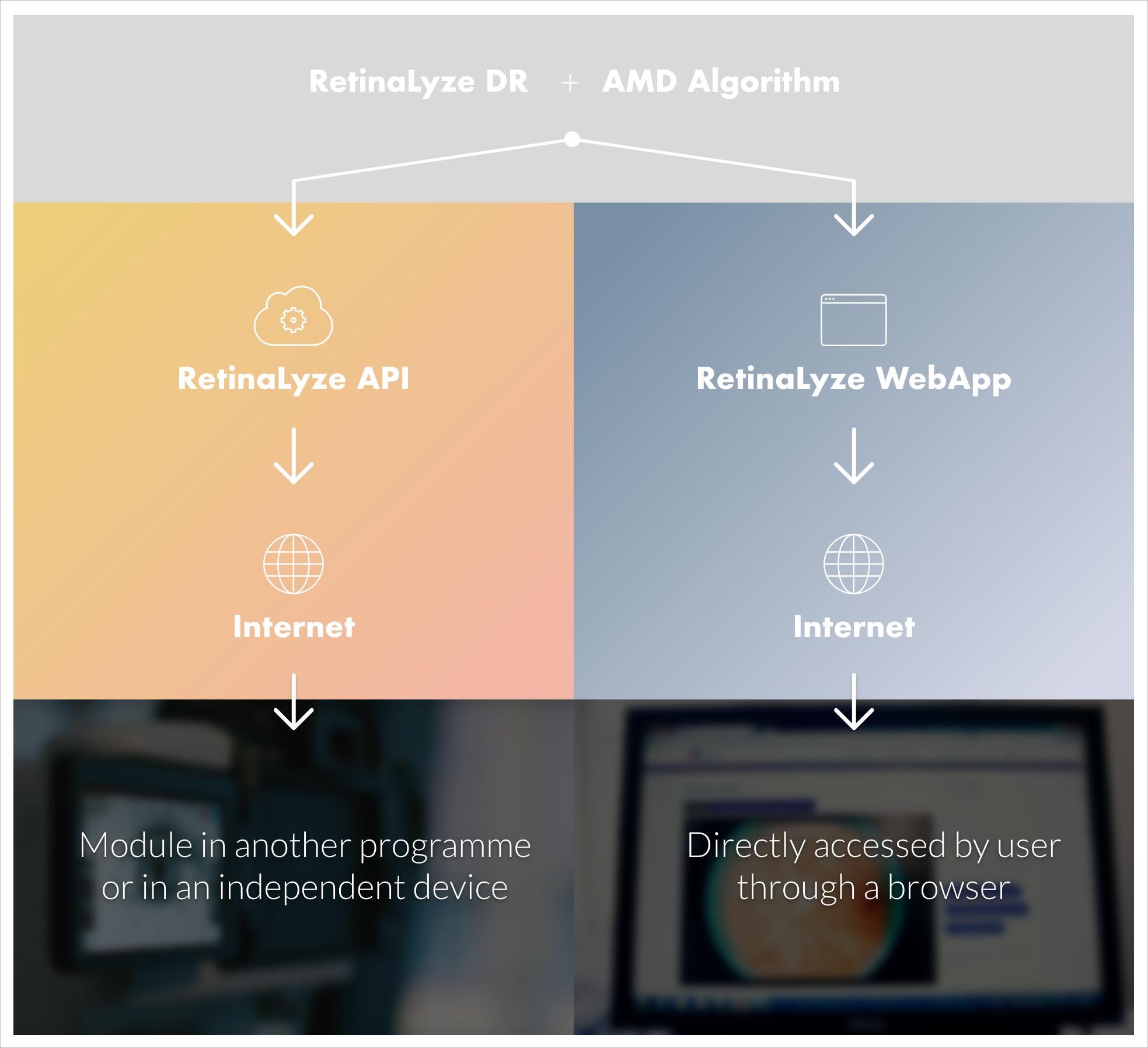 RetinaLyze API